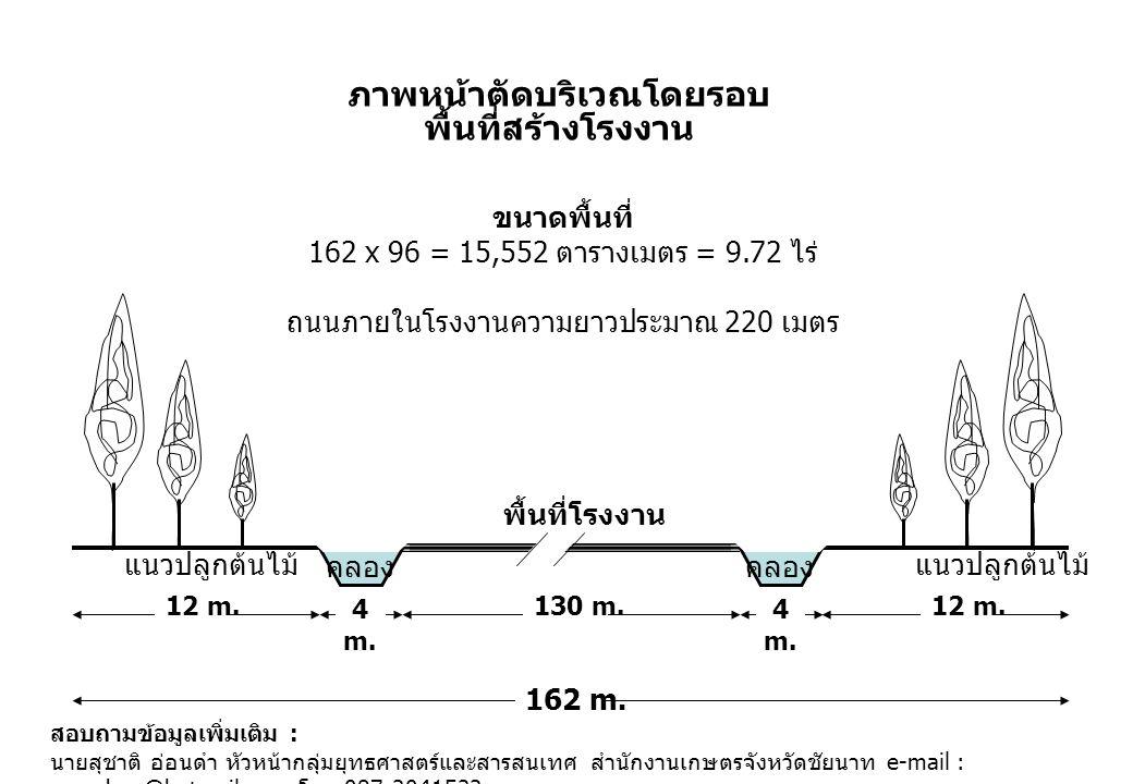 ภาพหน้าตัดบริเวณโดยรอบ พื้นที่สร้างโรงงาน พื้นที่โรงงาน 130 m.12 m. 4 m. คลอง แนวปลูกต้นไม้ ขนาดพื้นที่ 162 x 96 = 15,552 ตารางเมตร = 9.72 ไร่ ถนนภายใ
