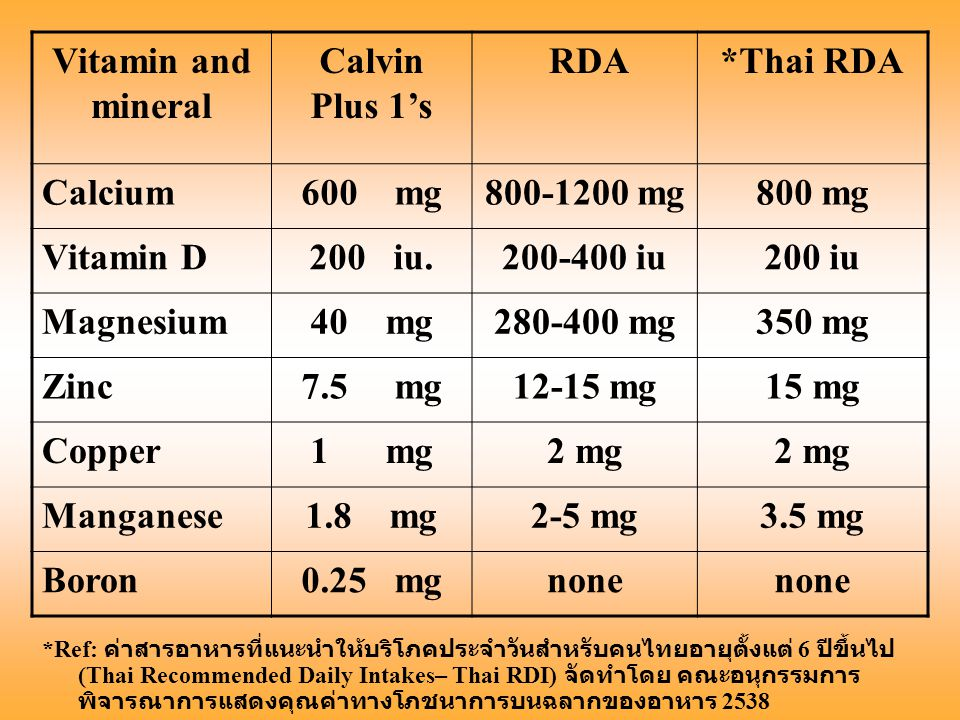 Vitamin and mineral Calvin Plus 1's RDA*Thai RDA Calcium600 mg800-1200 mg800 mg Vitamin D200 iu.200-400 iu200 iu Magnesium40 mg280-400 mg350 mg Zinc7.