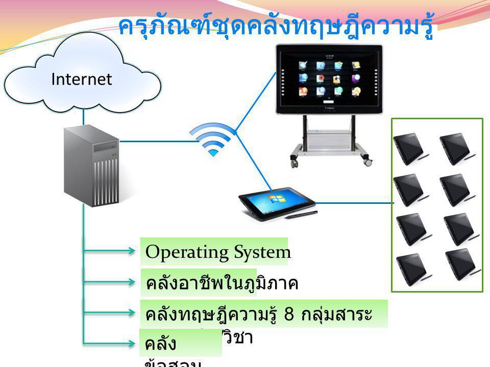 Internet Operating System คลังอาชีพในภูมิภาค คลังทฤษฎีความรู้ 8 กลุ่มสาระ แยกระดับ / วิชา คลัง ข้อสอบ ครุภัณฑ์ชุดคลังทฤษฎีความรู้
