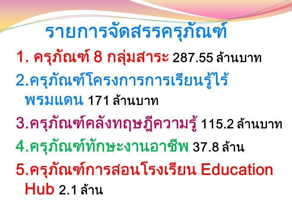 รายการจัดสรรครุภัณฑ์ 1. ครุภัณฑ์ 8 กลุ่มสาระ 287.55 ล้านบาท 2.ครุภัณฑ์โครงการการเรียนรู้ไร้ พรมแดน 171 ล้านบาท 3.ครุภัณฑ์คลังทฤษฎีความรู้ 115.2 ล้านบา