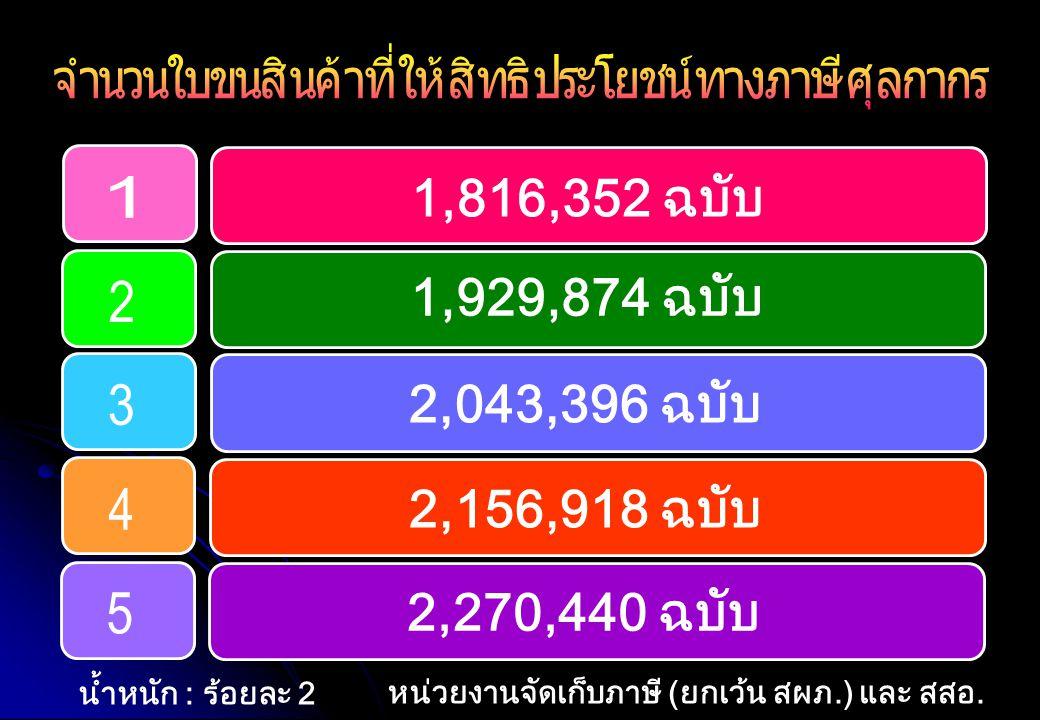 1,816,352 ฉบับ 1,929,874 ฉบับ 2,043,396 ฉบับ 2,156,918 ฉบับ 2,270,440 ฉบับ หน่วยงานจัดเก็บภาษี (ยกเว้น สผภ.) และ สสอ. น้ำหนัก : ร้อยละ 2