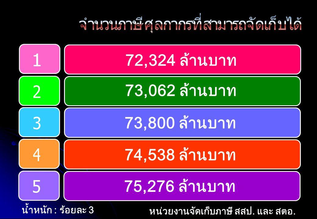 72,324 ล้านบาท 73,062 ล้านบาท 73,800 ล้านบาท 74,538 ล้านบาท 75,276 ล้านบาท น้ำหนัก : ร้อยละ 3 หน่วยงานจัดเก็บภาษี สสป. และ สตอ.