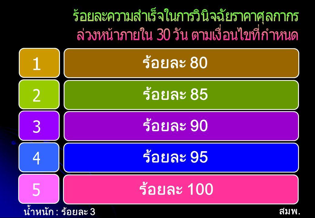  ร้อยละของการ ผ่านเกณฑ์คุณภาพ การบริหารจัดการ ภาครัฐระดับพื้นฐาน ระดับ 1ร้อยละ 60 ระดับ 2ร้อยละ 70 ระดับ 3ร้อยละ 80 ระดับ 4ร้อยละ 90 ระดับ 5ร้อยละ 100  ระดับความสำเร็จ เฉลี่ยถ่วงน้ำหนักใน การบรรลุเป้าหมาย ความสำเร็จของ ผลลัพธ์ ระดับ 1ร้อยละ 60 ระดับ 2ร้อยละ 70 ระดับ 3ร้อยละ 80 ระดับ 4ร้อยละ 90 ระดับ 5ร้อยละ 100  ร้อยละของการ ผ่านเกณฑ์คุณภาพ การบริหารจัดการ ภาครัฐระดับพื้นฐาน ในส่วนที่ไม่ผ่านเกณฑ์ ระดับ 1ร้อยละ 60 ระดับ 2ร้อยละ 70 ระดับ 3ร้อยละ 80 ระดับ 4ร้อยละ 90 ระดับ 5ร้อยละ 100 น้ำหนัก : ร้อยละ 8 น้ำหนัก : ร้อยละ 2