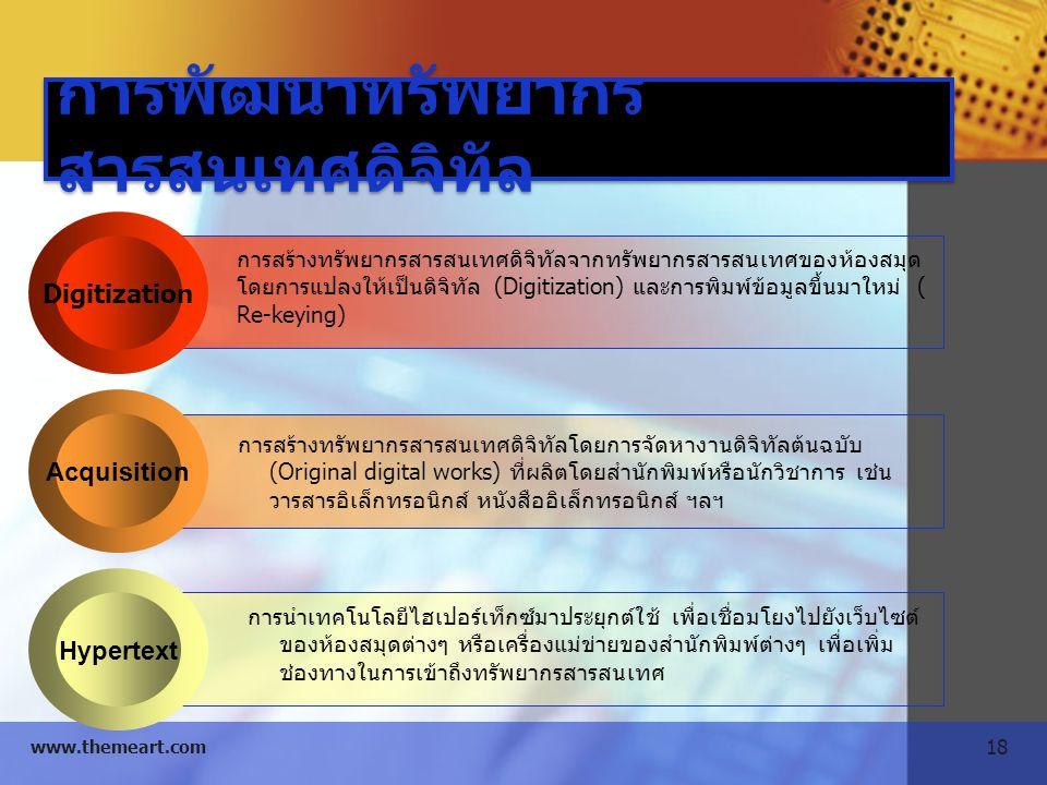 18 www.themeart.com Digitization Acquisition Hypertext การสร้างทรัพยากรสารสนเทศดิจิทัลจากทรัพยากรสารสนเทศของห้องสมุด โดยการแปลงให้เป็นดิจิทัล (Digitiz