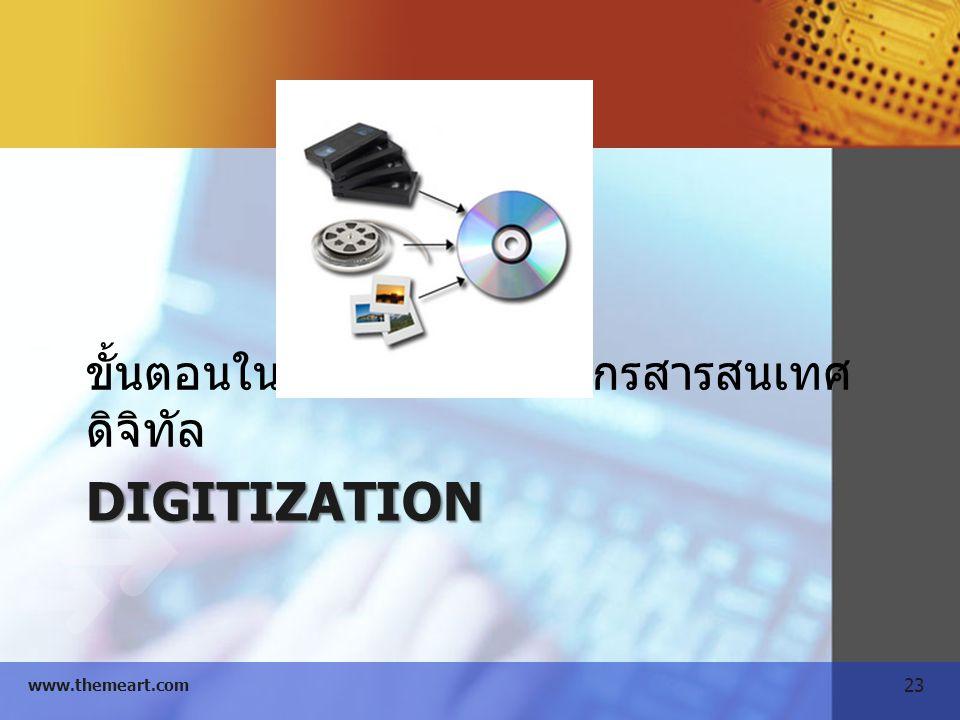 23 www.themeart.com DIGITIZATION ขั้นตอนในการสร้างทรัพยากรสารสนเทศ ดิจิทัล
