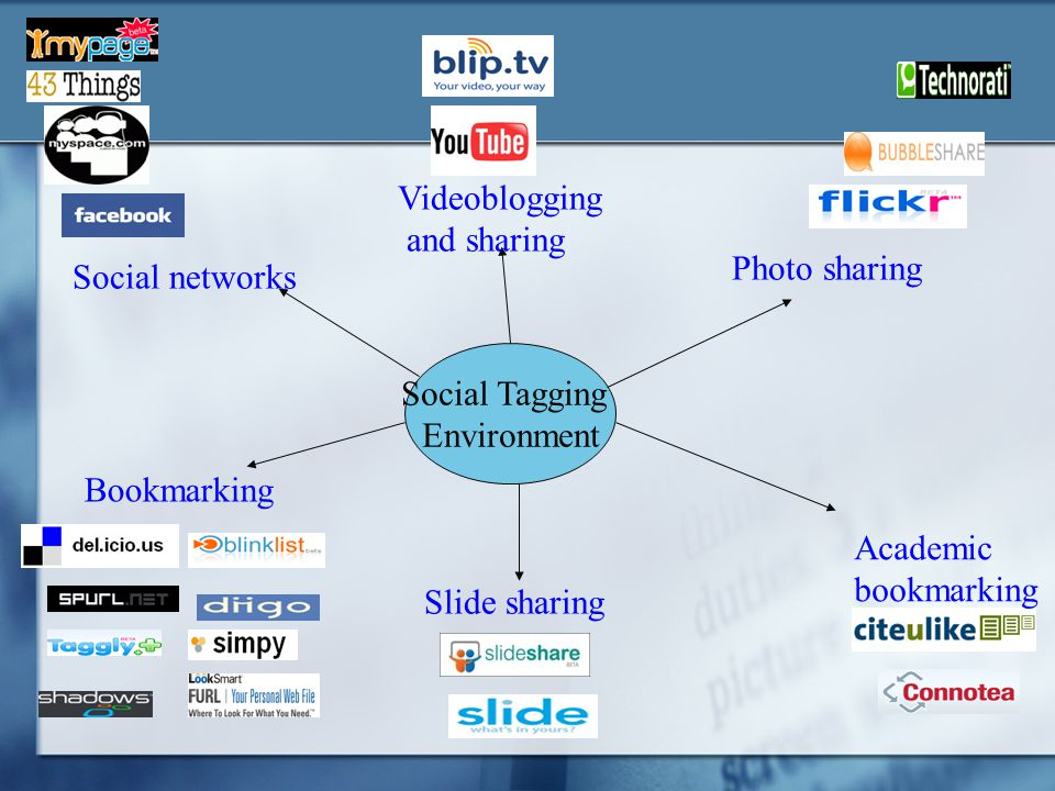 Social Tagging Environment Photo sharing Slide sharing Videoblogging and sharing Social networks Academic bookmarking Bookmarking