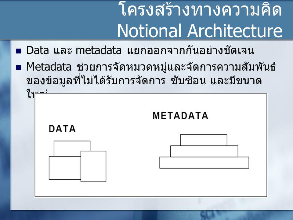 โครงสร้างทางความคิด Notional Architecture Data และ metadata แยกออกจากกันอย่างชัดเจน Metadata ช่วยการจัดหมวดหมู่และจัดการความสัมพันธ์ ของข้อมูลที่ไม่ได้รับการจัดการ ซับซ้อน และมีขนาด ใหญ่