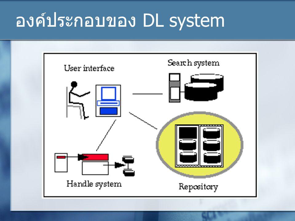 Librarian functions (3) Design: หน้าหลักในการกำหนดวิธีแสดงผล General: แก้ไขคำอธิบายเอกสารของ collection Plug-ins: กำหนดโปรแกรม plug-ins เพื่อนำเข้าเอกสาร ประเภทต่างๆ Searching: กำหนดรูปแบบของการค้นหาข้อมูลและรูปแบบ ของการนำเสนอ Search Type: ประเภทของการค้นหา ค้นหาแบบปกติ หรือแบบ พิเศษ Search Index: กำหนดประเภทของการทำดัชนี ที่จะใช้ในการ ค้นหา Cross-Collection: ค้นหาข้าม collection Browsing Classifier: กำหนดตัวแปรในการ browse เอกสาร ต้อง ระบุ metadata ที่ต้องการ Format Feathers: กำหนดรูปแบบหน้าจอของการค้นหา และ รูปแบบการเสนอผลลัพธ์ Metadata Sets: กำหนด metadata ที่จะใช้ในระบบ Design: หน้าหลักในการกำหนดวิธีแสดงผล General: แก้ไขคำอธิบายเอกสารของ collection Plug-ins: กำหนดโปรแกรม plug-ins เพื่อนำเข้าเอกสาร ประเภทต่างๆ Searching: กำหนดรูปแบบของการค้นหาข้อมูลและรูปแบบ ของการนำเสนอ Search Type: ประเภทของการค้นหา ค้นหาแบบปกติ หรือแบบ พิเศษ Search Index: กำหนดประเภทของการทำดัชนี ที่จะใช้ในการ ค้นหา Cross-Collection: ค้นหาข้าม collection Browsing Classifier: กำหนดตัวแปรในการ browse เอกสาร ต้อง ระบุ metadata ที่ต้องการ Format Feathers: กำหนดรูปแบบหน้าจอของการค้นหา และ รูปแบบการเสนอผลลัพธ์ Metadata Sets: กำหนด metadata ที่จะใช้ในระบบ