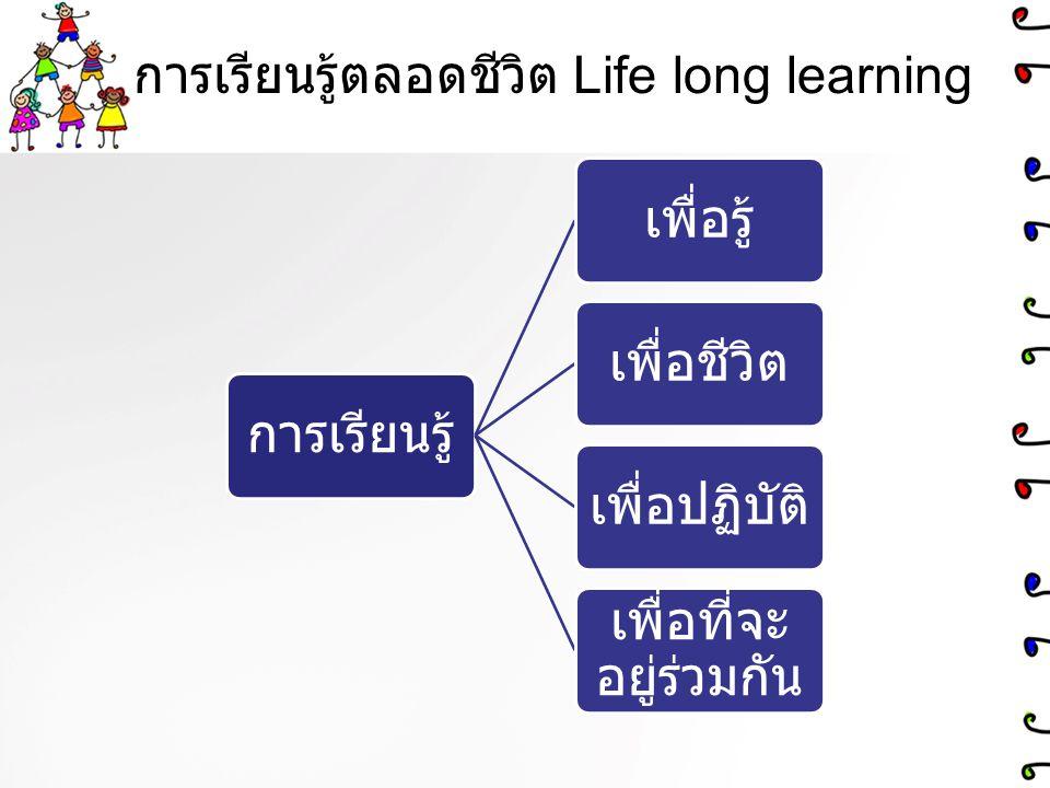 การเรียนรู้ตลอดชีวิต Life long learning การเรียนรู้เพื่อรู้เพื่อชีวิตเพื่อปฏิบัติ เพื่อที่จะ อยู่ร่วมกัน