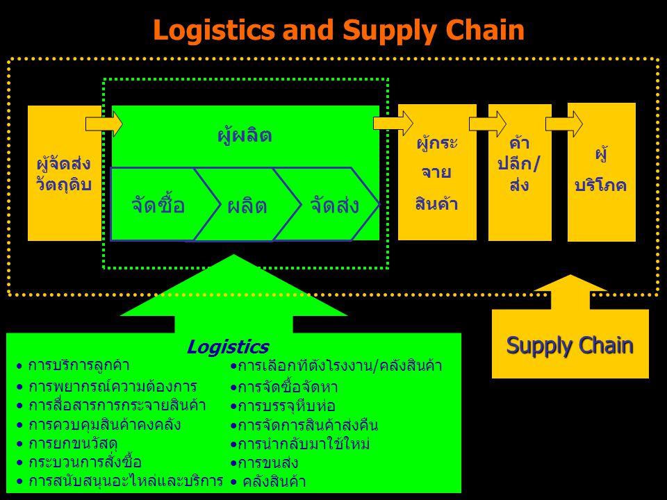 Logistics and Supply Chain  การบริการลูกค้า  การพยากรณ์ความต้องการ  การสื่อสารการกระจายสินค้า  การควบคุมสินค้าคงคลัง  การยกขนวัสดุ  กระบวนการสั่