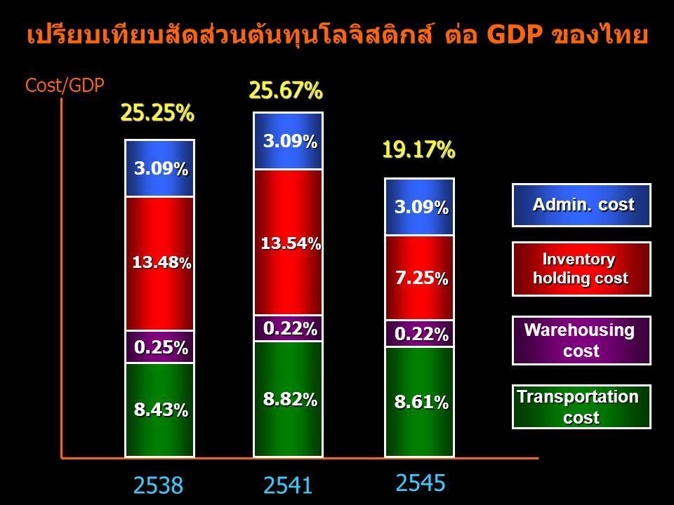 เปรียบเทียบสัดส่วนต้นทุนโลจิสติกส์ ต่อ GDP ของไทย 2538 8.43% 0.25% 13.48 % % 3.09% 2541 8.82% 0.22% 13.54% % 3.09% 2545 8.61% 0.22% % 7.25 % % 3.09% 2