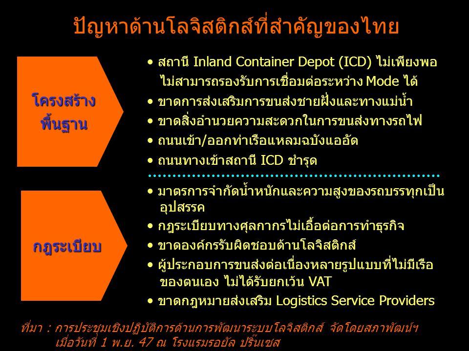 ปัญหาด้านโลจิสติกส์ที่สำคัญของไทย ที่มา : การประชุมเชิงปฏิบัติการด้านการพัฒนาระบบโลจิสติกส์ จัดโดยสภาพัฒน์ฯ เมื่อวันที่ 1 พ.ย. 47 ณ โรงแรมรอยัล ปริ๊นเ
