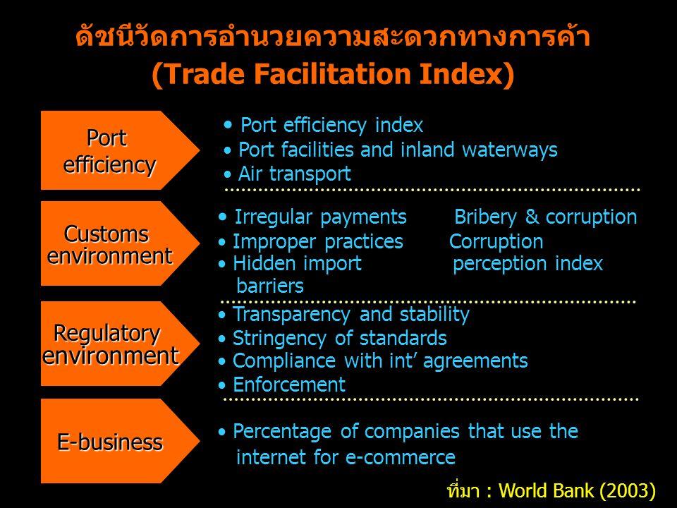 ดัชนีวัดการอำนวยความสะดวกทางการค้า (Trade Facilitation Index) Portefficiency Customsenvironment Regulatoryenvironment E-business Percentage of compani