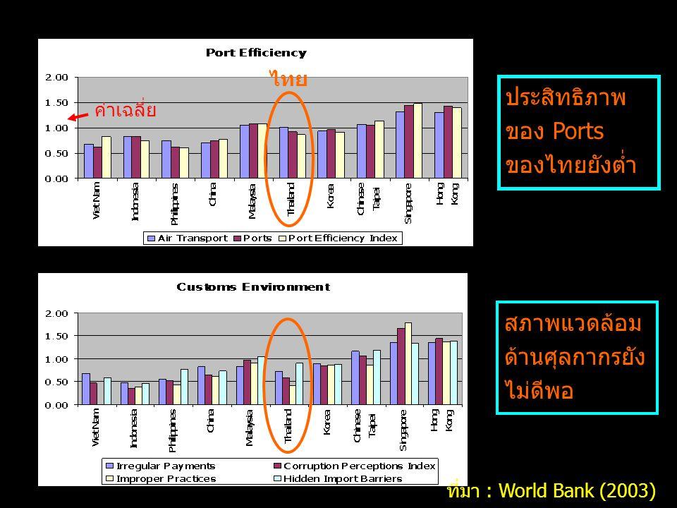 ค่าเฉลี่ย ประสิทธิภาพ ของ Ports ของไทยยังต่ำ สภาพแวดล้อม ด้านศุลกากรยัง ไม่ดีพอ ไทย ที่มา : World Bank (2003)