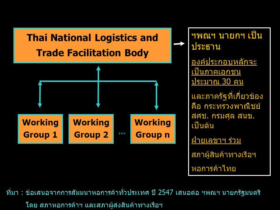 Thai National Logistics and Trade Facilitation Body Working Group 1 Working Group 2 Working Group n … ฯพณฯ นายกฯ เป็น ประธาน องค์ประกอบหลักจะ เป็นภาคเ