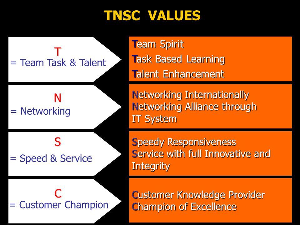 TNSC VALUES T = Team Task & Talent Team Spirit TaskBased Learning Task Based Learning TalentEnhancement Talent Enhancement Networking Internationally