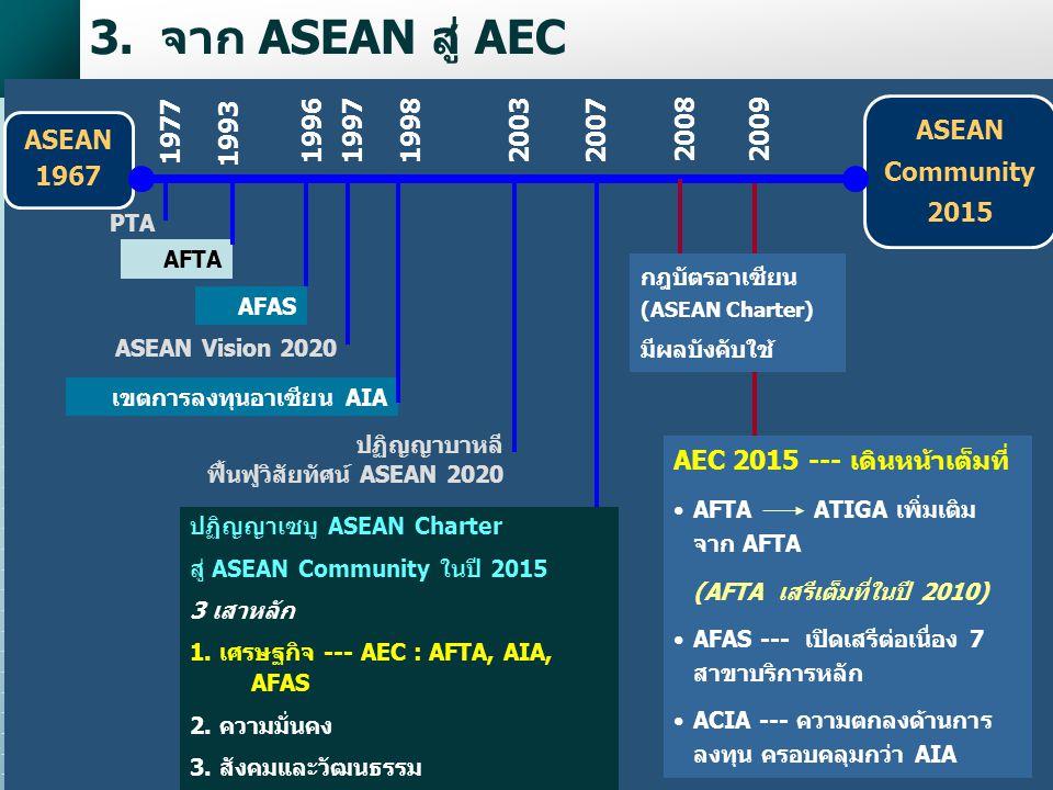 11 3.จาก ASEAN สู่ AEC เขตการลงทุนอาเซียน AIA ASEAN 1967 PTA 1977 AFTA 1993 AFAS 1996 ASEAN Vision 2020 19971998 ASEAN Community 2015 2003 ปฏิญญาบาหลี