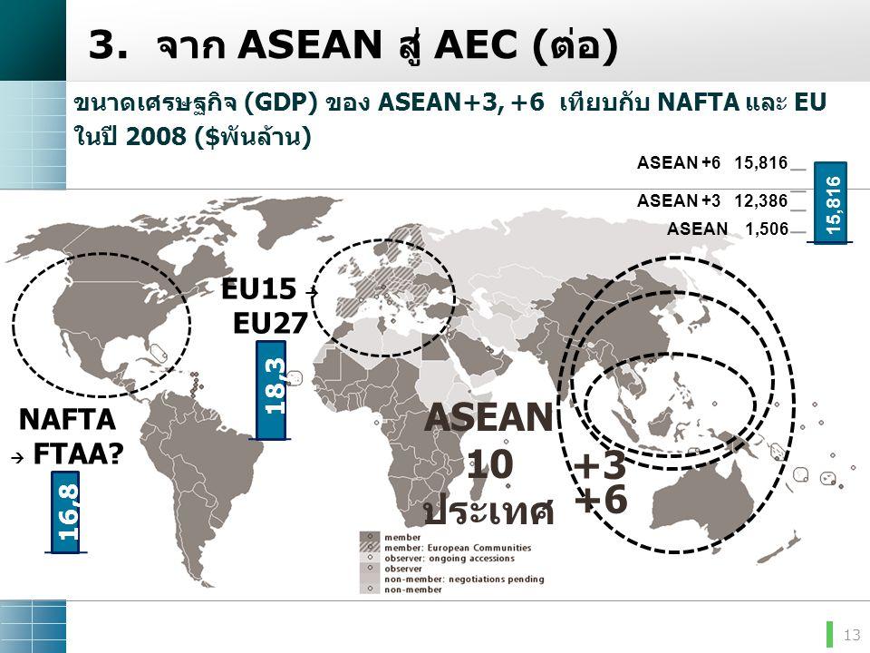 13 ASEAN 10 ประเทศ +3 NAFTA  FTAA? EU15  EU27 16,8 64 18,3 94 ขนาดเศรษฐกิจ (GDP) ของ ASEAN+3, +6 เทียบกับ NAFTA และ EU ในปี 2008 ($พันล้าน) 3. จาก A