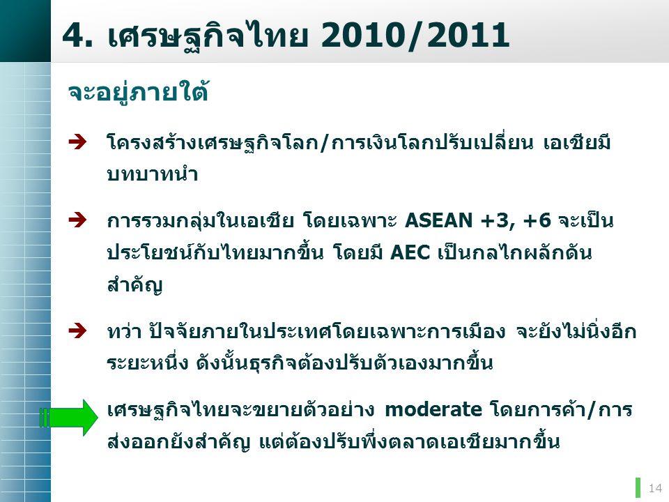 14 จะอยู่ภายใต้  โครงสร้างเศรษฐกิจโลก/การเงินโลกปรับเปลี่ยน เอเชียมี บทบาทนำ  การรวมกลุ่มในเอเชีย โดยเฉพาะ ASEAN +3, +6 จะเป็น ประโยชน์กับไทยมากขึ้น