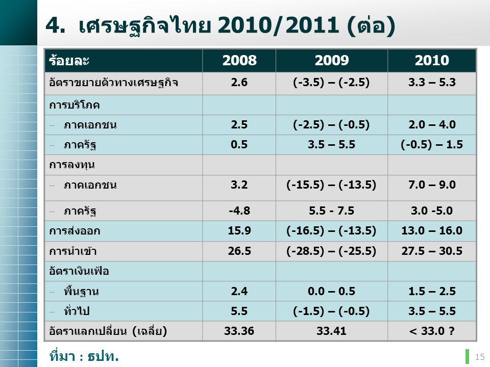 15 4.เศรษฐกิจไทย 2010/2011 (ต่อ) ร้อยละ200820092010 อัตราขยายตัวทางเศรษฐกิจ2.6(-3.5) – (-2.5)3.3 – 5.3 การบริโภค  ภาคเอกชน2.5(-2.5) – (-0.5)2.0 – 4.0