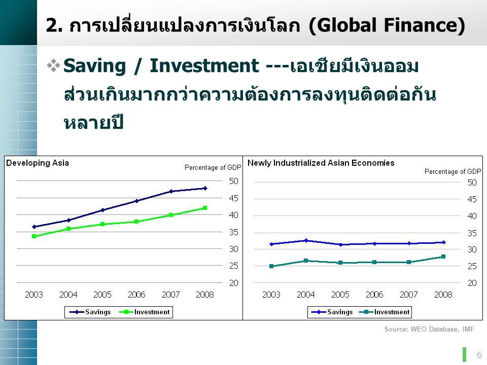 6 2.การเปลี่ยนแปลงการเงินโลก (Global Finance)  Saving / Investment ---เอเชียมีเงินออม ส่วนเกินมากกว่าความต้องการลงทุนติดต่อกัน หลายปี Source: WEO Dat