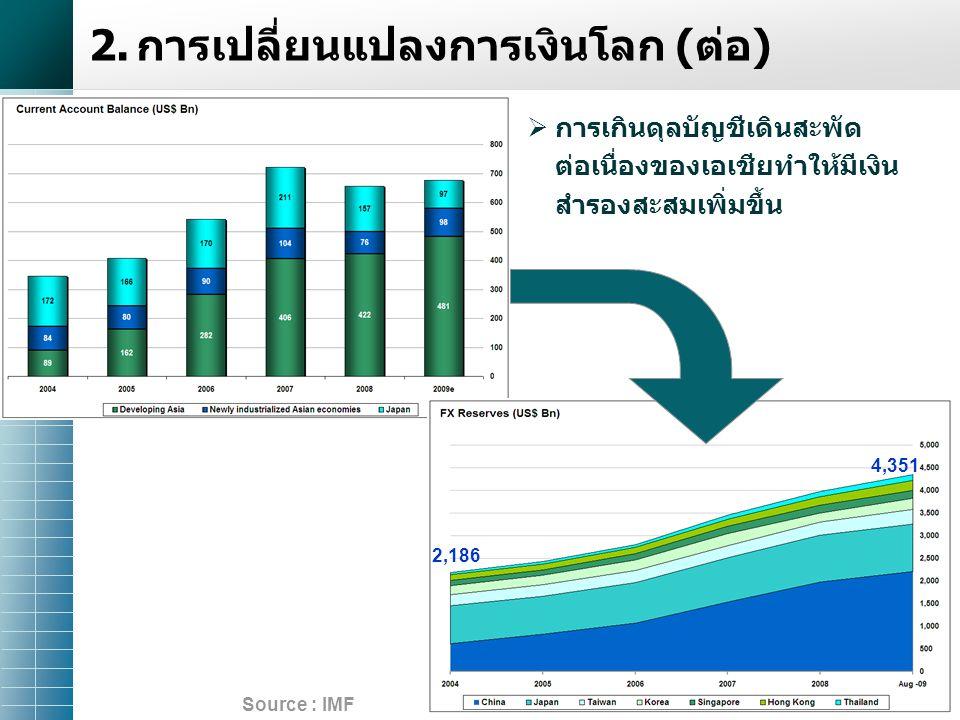 7 Source : IMF  การเกินดุลบัญชีเดินสะพัด ต่อเนื่องของเอเชียทำให้มีเงิน สำรองสะสมเพิ่มขึ้น 2,186 4,351 2.การเปลี่ยนแปลงการเงินโลก (ต่อ)