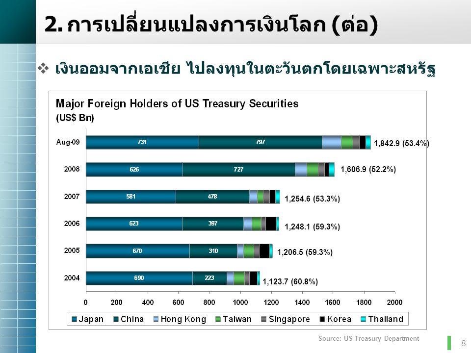 8 Source: US Treasury Department 1,842.9 (53.4%) 1,606.9 (52.2%) 1,254.6 (53.3%) 1,248.1 (59.3%) 1,206.5 (59.3%) 1,123.7 (60.8%)  เงินออมจากเอเชีย ไป
