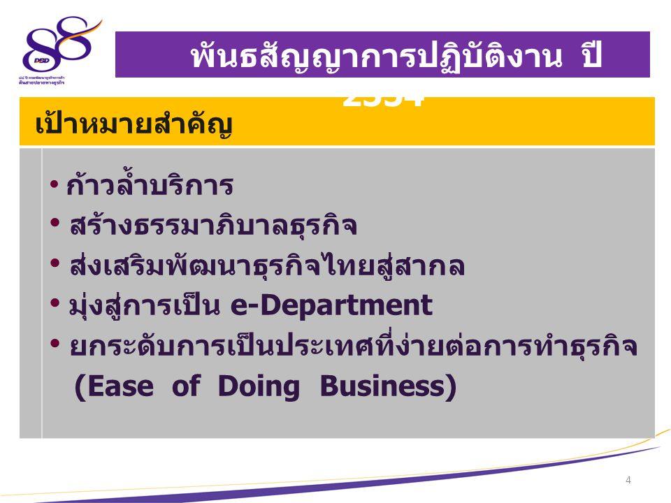 5 Back office Front office ด้านที่ 1 พัฒนาบริการสร้างสรรค์ (Creative Service) e-Starting Business การบริการเริ่มต้นธุรกิจ ณ จุดเดียว ระยะที่ 2 รองอธิบดี ( นายอิทธิพล ช้างหลำ ) ผอ.