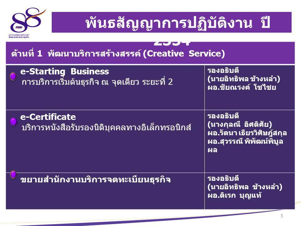 6 Back office Front office ด้านที่ 2 ส่งเสริมและพัฒนาธุรกิจไทย จัดตั้ง Business Club ศูนย์เครือข่ายธุรกิจระดับพื้นที่ รองอธิบดี ( นางสาวพิกุล ทักษิณวรา จาร ) ผอ.
