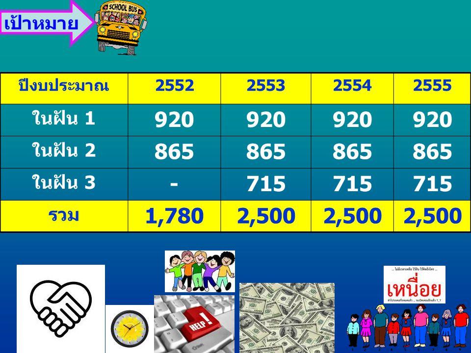 ปีงบประมาณ2552255325542555 ในฝัน 1 920 ในฝัน 2 865 ในฝัน 3 -715 รวม 1,7802,500 เป้าหมาย