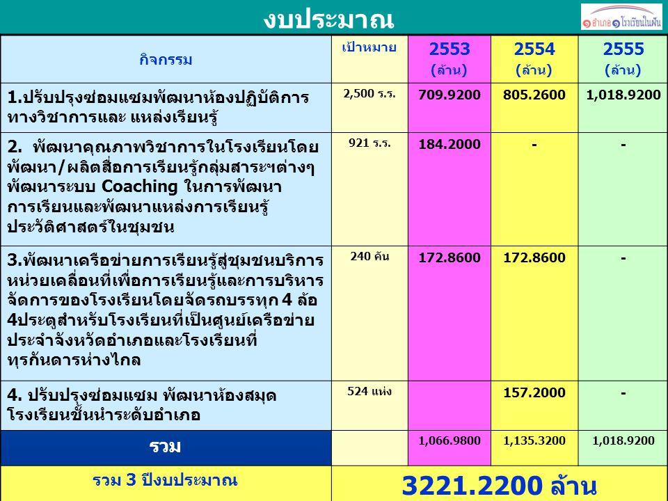 งบประมาณ กิจกรรม เป้าหมาย 2553 (ล้าน) 2554 (ล้าน) 2555 (ล้าน) 1.ปรับปรุงซ่อมแซมพัฒนาห้องปฏิบัติการ ทางวิชาการและ แหล่งเรียนรู้ 2,500 ร.ร. 709.9200805.