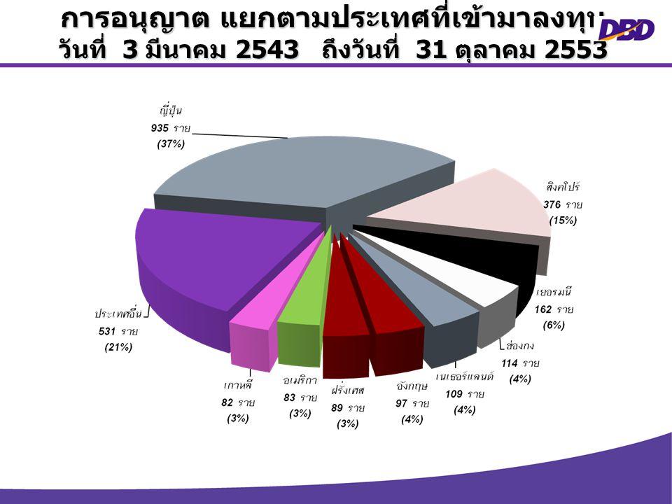 17 กรมพัฒนาธุรกิจการค้า การอนุญาต แยกตามประเทศที่เข้ามาลงทุน วันที่ 3 มีนาคม 2543 ถึงวันที่ 31 ตุลาคม 2553