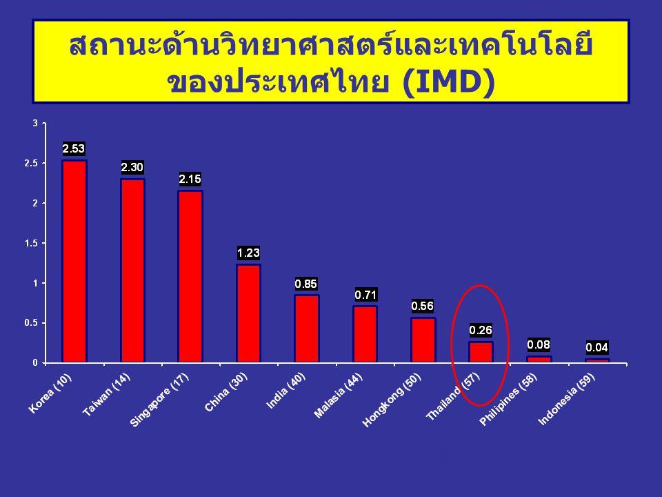 Total Expenditure on R&D (% of GDP) (2002) สถานะด้านวิทยาศาสตร์และเทคโนโลยี ของประเทศไทย (IMD)