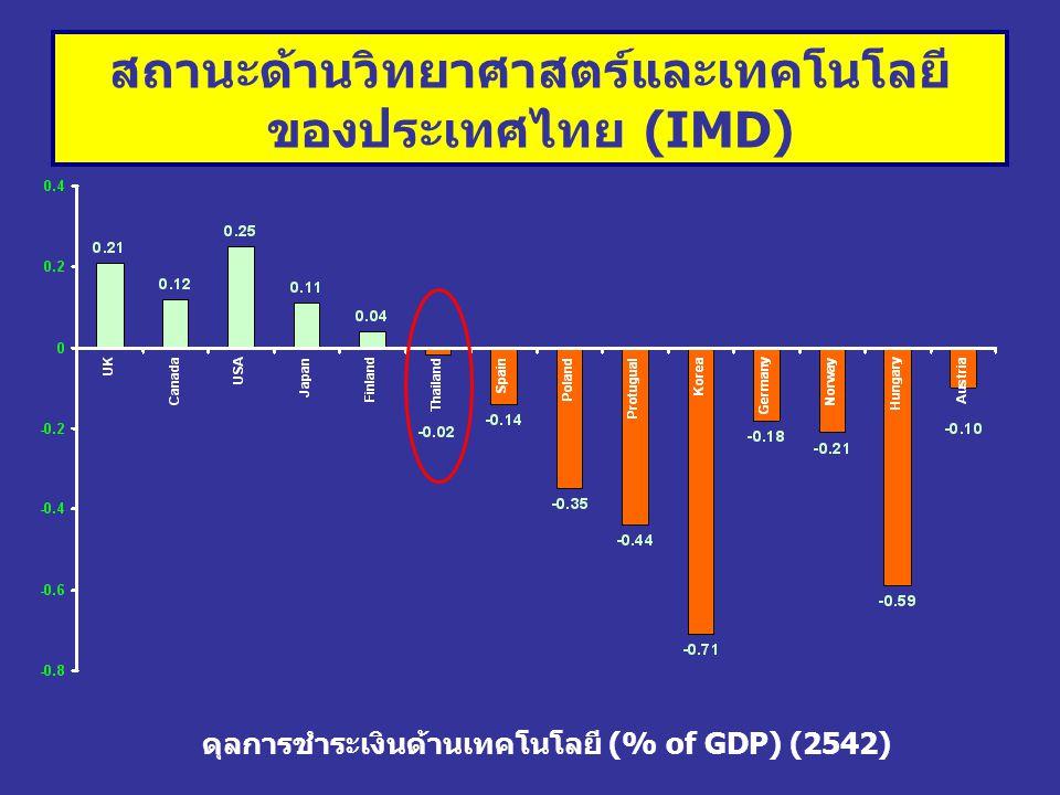 ดุลการชำระเงินด้านเทคโนโลยี (% of GDP) (2542) สถานะด้านวิทยาศาสตร์และเทคโนโลยี ของประเทศไทย (IMD)