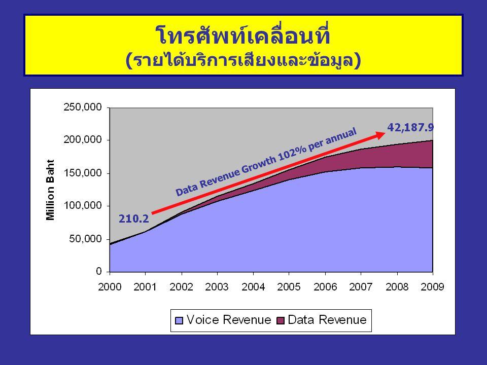 โทรศัพท์เคลื่อนที่ (รายได้บริการเสียงและข้อมูล) Data Revenue Growth 102% per annual