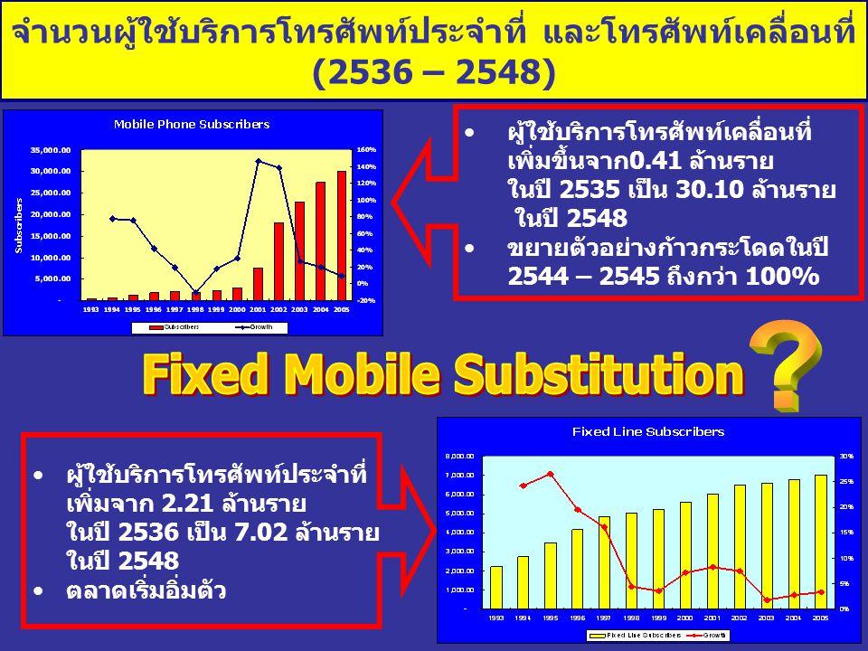 จำนวนผู้ใช้บริการโทรศัพท์ประจำที่ และโทรศัพท์เคลื่อนที่ (2536 – 2548) ผู้ใช้บริการโทรศัพท์เคลื่อนที่ เพิ่มขึ้นจาก0.41 ล้านราย ในปี 2535 เป็น 30.10 ล้า