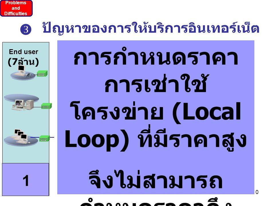 10 ปัญหาของการให้บริการอินเทอร์เน็ต End user (7 ล้าน ) 1 Problems and Difficulties  การกำหนดราคา การเช่าใช้ โครงข่าย (Local Loop) ที่มีราคาสูง จึงไม่