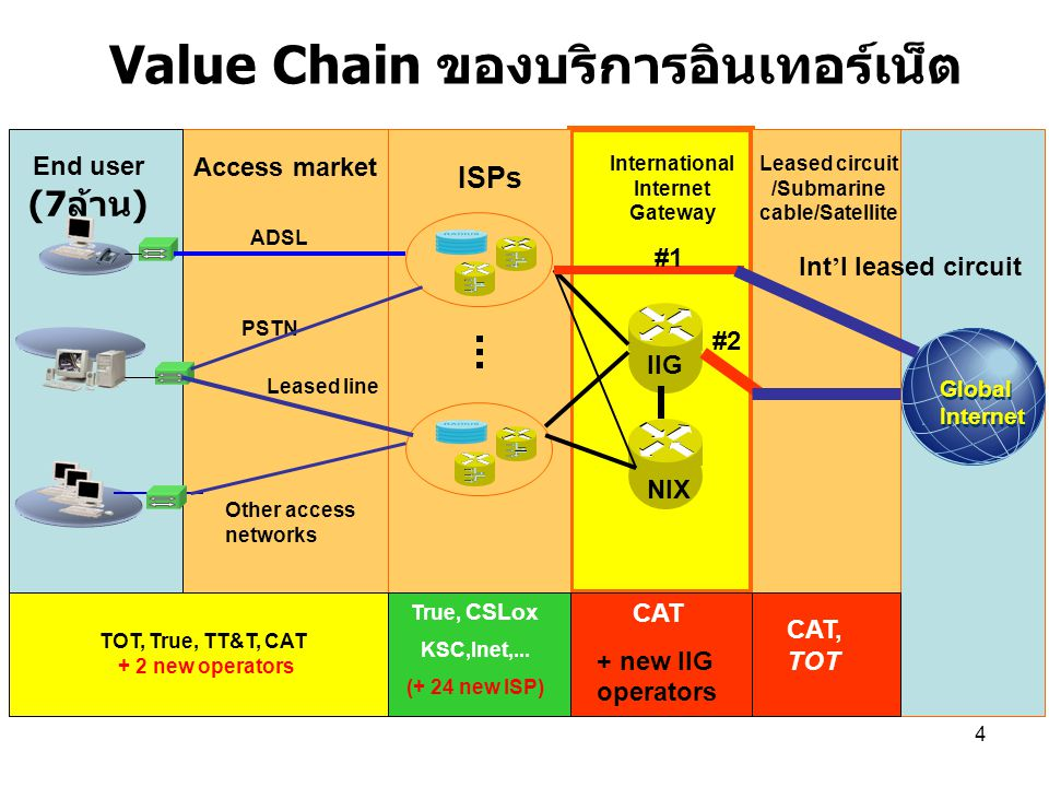 4 Value Chain ของบริการอินเทอร์เน็ต Global Internet Global Internet ISPs End user (7 ล้าน ) Access market ADSL PSTN Leased line International Internet
