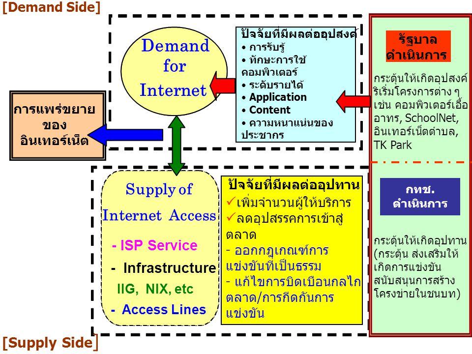 5 ปัจจัยที่มีผลต่ออุปสงค์ การรับรู้ ทักษะการใช้ คอมพิวเตอร์ ระดับรายได้ Application Content ความหนาแน่นของ ประชากร Supply of Internet Access - ISP Ser