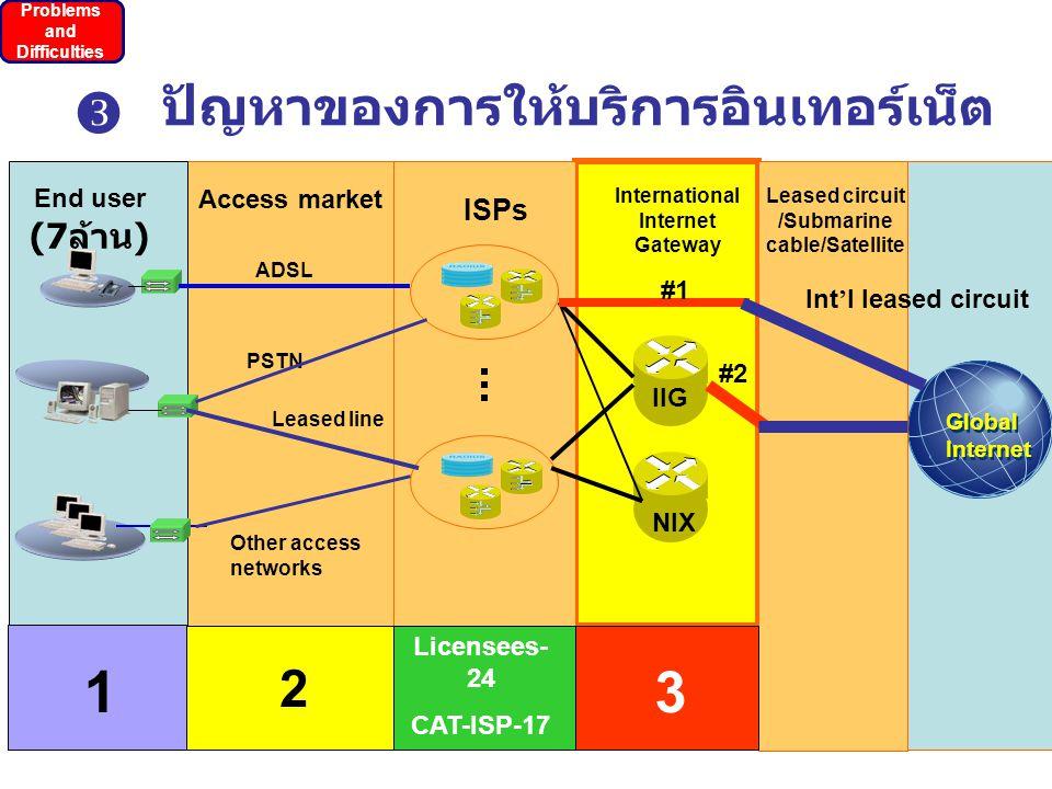 10 ปัญหาของการให้บริการอินเทอร์เน็ต End user (7 ล้าน ) 1 Problems and Difficulties  การกำหนดราคา การเช่าใช้ โครงข่าย (Local Loop) ที่มีราคาสูง จึงไม่สามารถ กำหนดราคาถึง ผู้ใช้บริการที่ สามารถแข่งขันได้