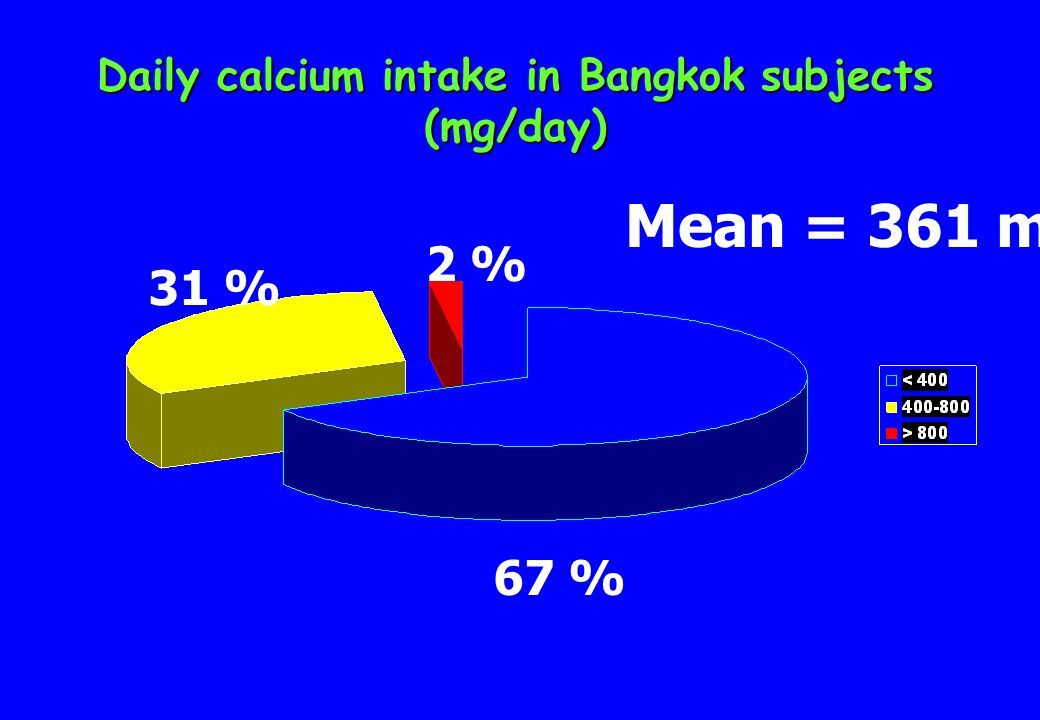 Daily calcium intake in Bangkok subjects (mg/day) 2 % 31 % 67 % Mean = 361 mg/d