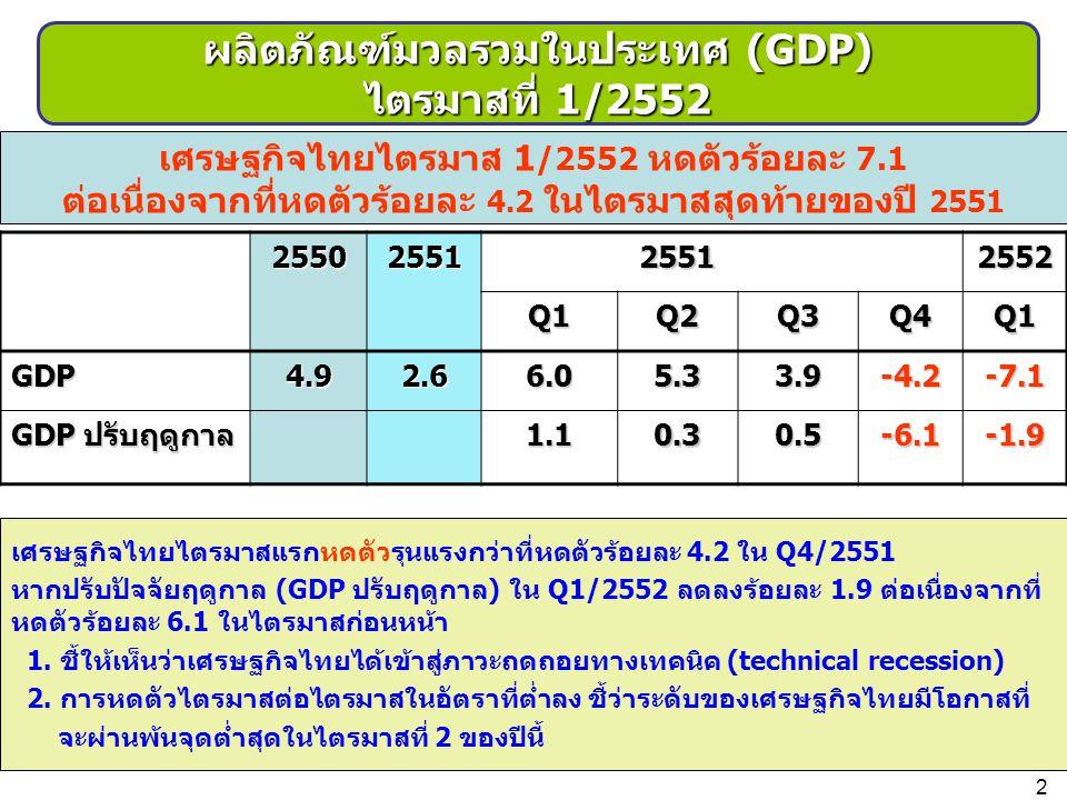 เศรษฐกิจไทยไตรมาสแรกหดตัวรุนแรงกว่าที่หดตัวร้อยละ 4.2 ใน Q4/2551 หากปรับปัจจัยฤดูกาล (GDP ปรับฤดูกาล) ใน Q1/2552 ลดลงร้อยละ 1.9 ต่อเนื่องจากที่ หดตัวร