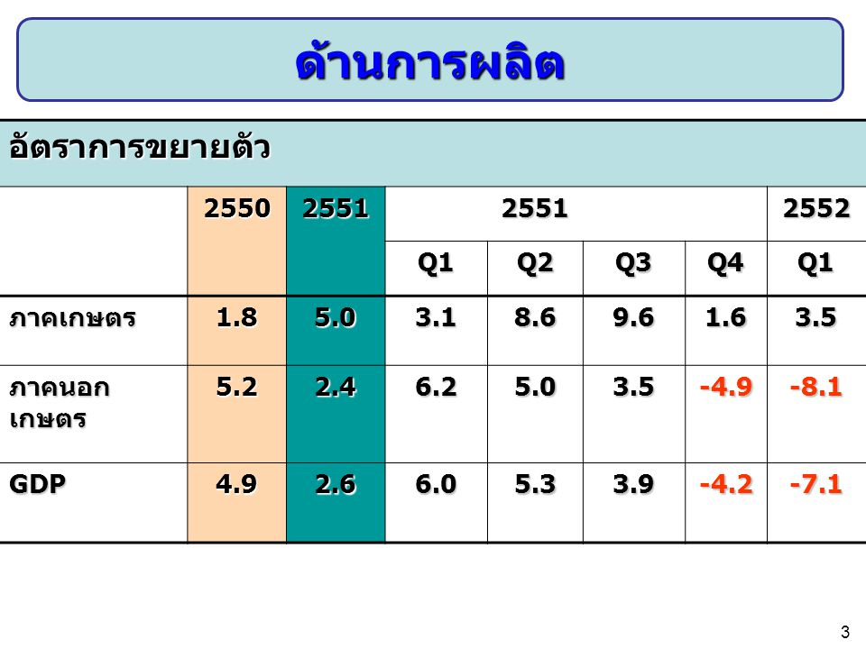 อัตราการขยายตัว 2550255125512552 Q1Q2Q3Q4Q1 ภาคเกษตร1.85.03.18.69.61.63.5 ภาคนอก เกษตร 5.22.46.25.03.5-4.9-8.1 GDP4.92.66.05.33.9-4.2-7.1 ด้านการผลิต