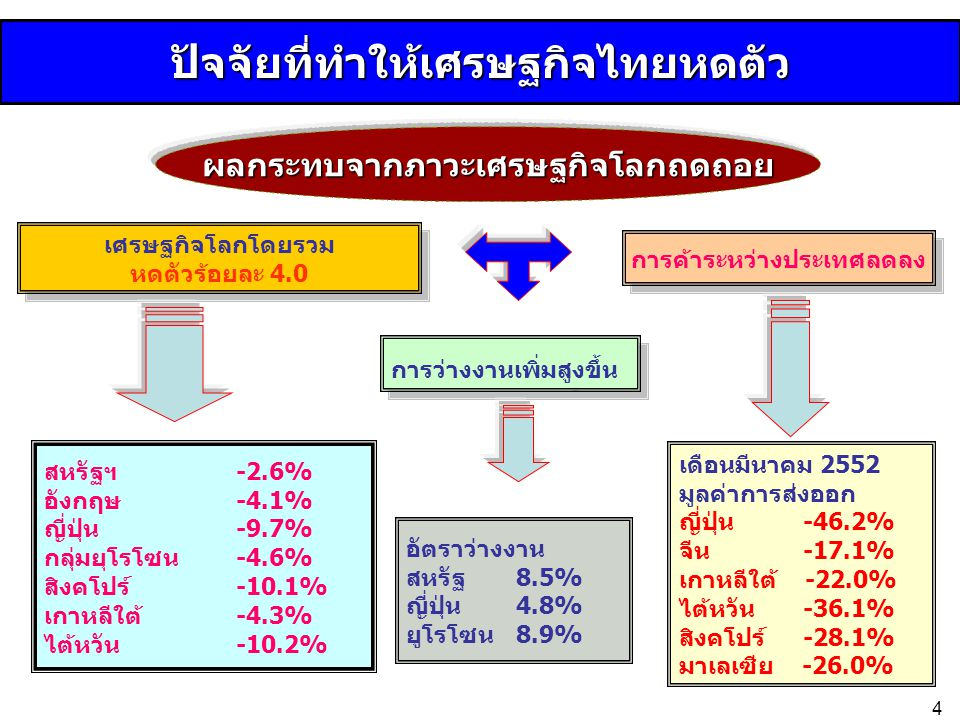 ปัจจัยที่ทำให้เศรษฐกิจไทยหดตัว เศรษฐกิจโลกโดยรวม หดตัวร้อยละ 4.0 เศรษฐกิจโลกโดยรวม หดตัวร้อยละ 4.0 การว่างงานเพิ่มสูงขึ้น การค้าระหว่างประเทศลดลง สหรั