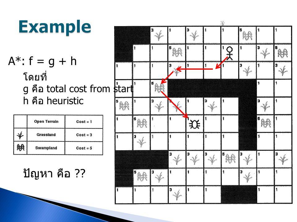 A*: f = g + h โดยที่ g คือ total cost from start h คือ heuristic ปัญหา คือ ??