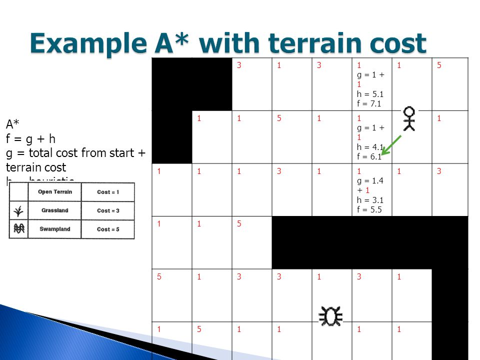 A* f = g + h g = total cost from start + terrain cost h = heuristic 3131 g = 1 + 1 h = 5.1 f = 7.1 15 11511 g = 1 + 1 h = 4.1 f = 6.1 1 111311 g = 1.4