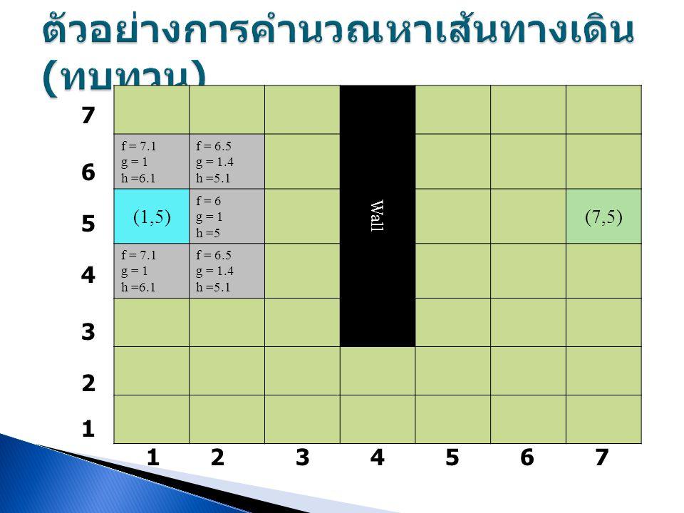 Wall f = 7.1 g = 1 h =6.1 f = 6.5 g = 1.4 h =5.1 (1,5) f = 6 g = 1 h =5 (7,5) f = 7.1 g = 1 h =6.1 f = 6.5 g = 1.4 h =5.1 7 6 5 4 3 2 1 1234567