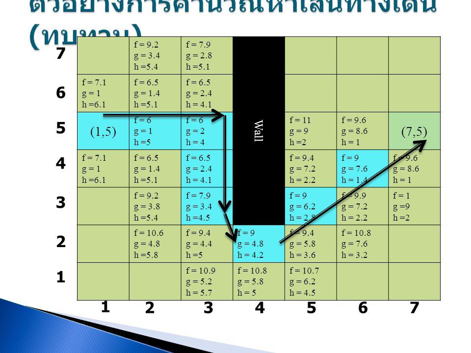 f = 9.2 g = 3.4 h =5.4 f = 7.9 g = 2.8 h =5.1 Wall f = 7.1 g = 1 h =6.1 f = 6.5 g = 1.4 h =5.1 f = 6.5 g = 2.4 h = 4.1 (1,5) f = 6 g = 1 h =5 f = 6 g