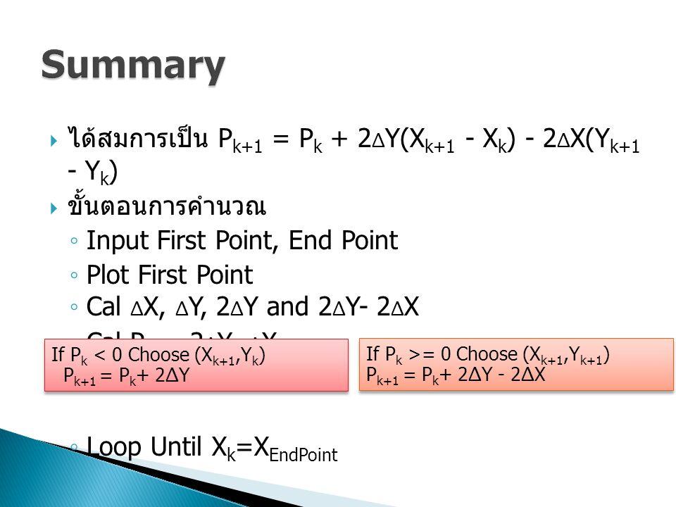  ได้สมการเป็น P k+1 = P k + 2 Δ Y(X k+1 - X k ) - 2 Δ X(Y k+1 - Y k )  ขั้นตอนการคำนวณ ◦ Input First Point, End Point ◦ Plot First Point ◦ Cal Δ X,