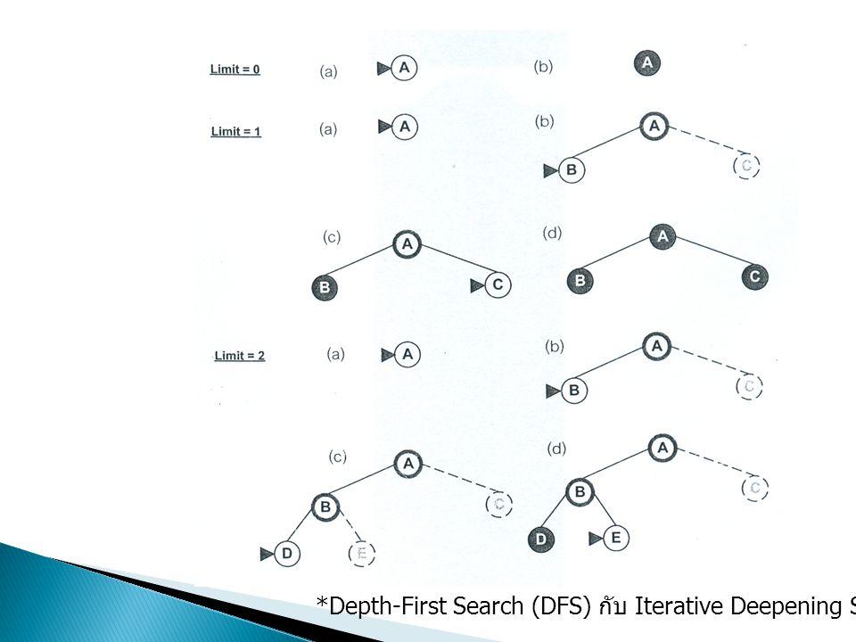 *Depth-First Search (DFS) กับ Iterative Deepening Search แตกต่างกันอย่างไร